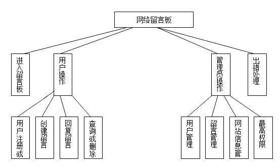 留言本的主要功能模块图